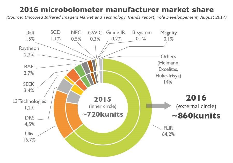 Распределение удельного веса разных производителей по производству микроболометров в 2015 г. и в 2016 г.