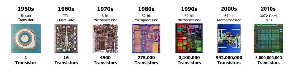 Эволюция увеличения плотности размещения транзисторов в микросхеме