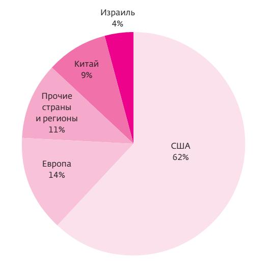 Региональное распределение потребления ZnSe (CVD) для ИК-техники