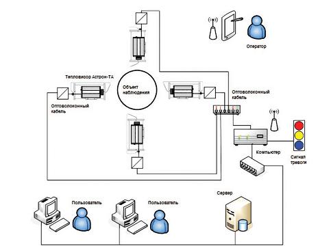 Принцип обработки полученных данных