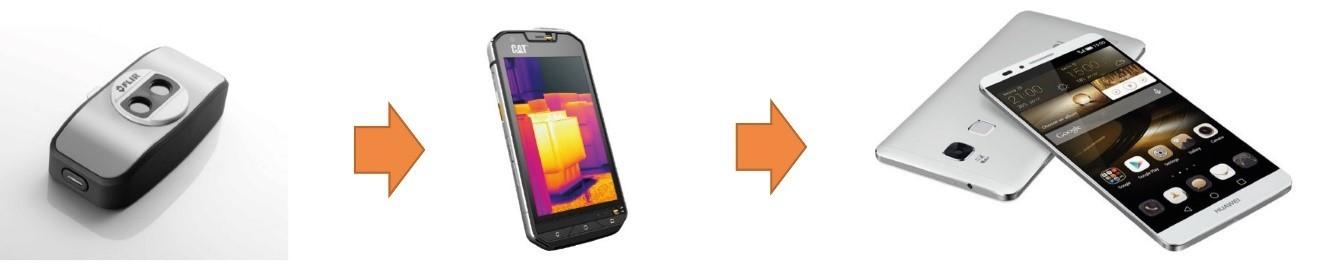 Развитие степени интеграции ИК-камер в смартфоны – от приставки к интегрированной в обычный смартфон камере