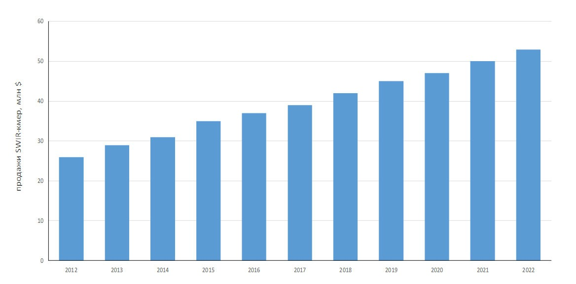 История и прогноз развития рынка SWIR-камер