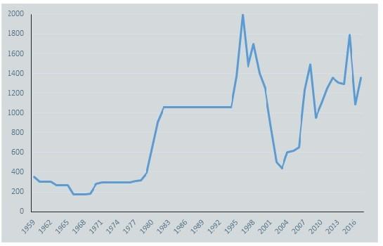 Цены на германий 99.999%, СИФ Европа, 1959-2018 гг (источник-USGS)