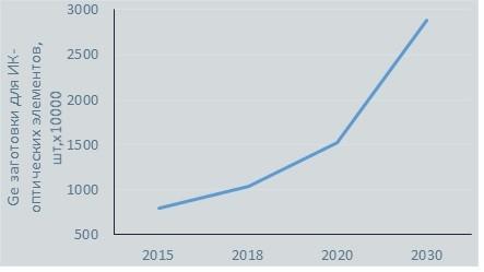 Рост потребности в линзах из германия для ИК-техники