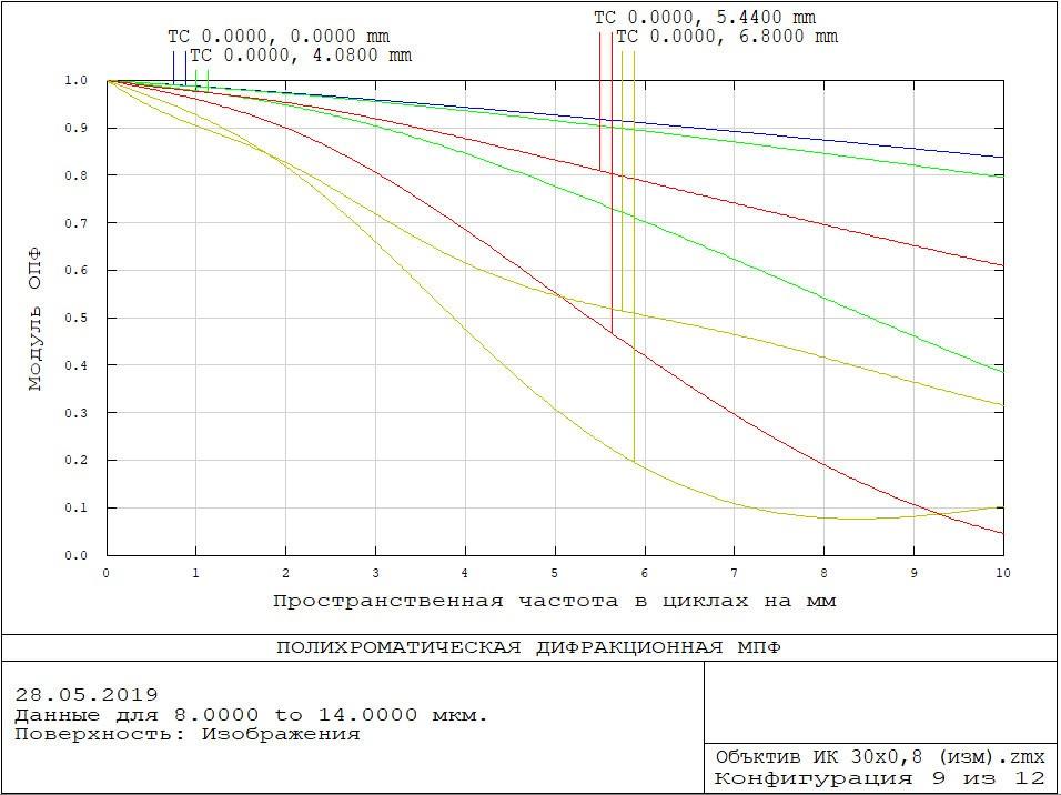 Частотно-контрастная характеристика объектива АСТРОН-30АТ08