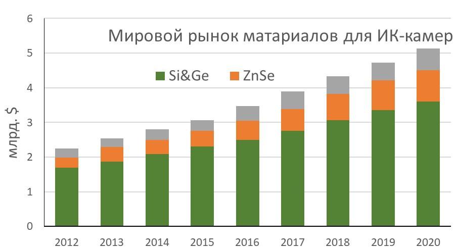 Рынок материалов для ИК-камер по оптическим материалам 2012-2020, млн.$