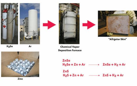 Схема CVD-метода