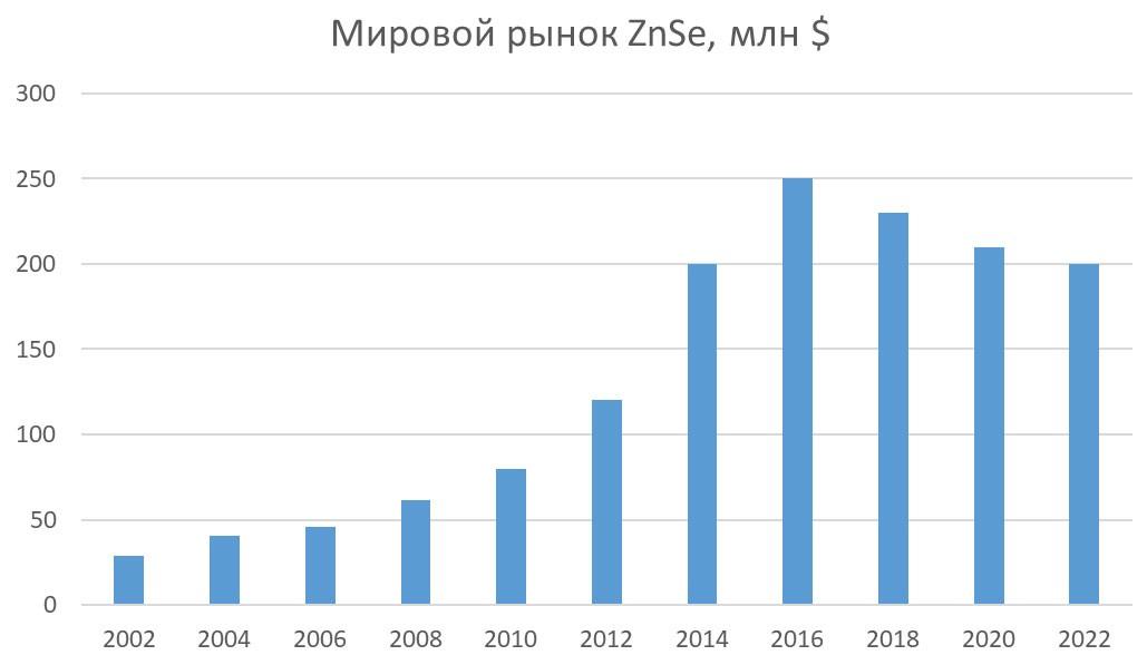 Динамика и прогноз рынка ZnSe (2002-2022), млн.$ США