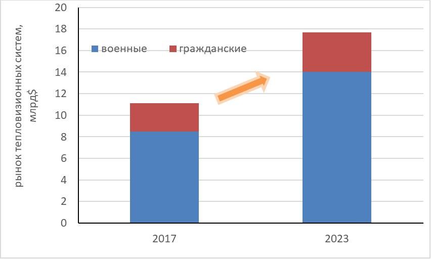 Прогноз рынка ИК-систем до 2023 г.