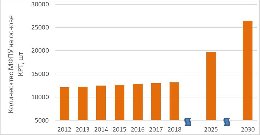 История и прогноз развития МФПУ на основе КРТ