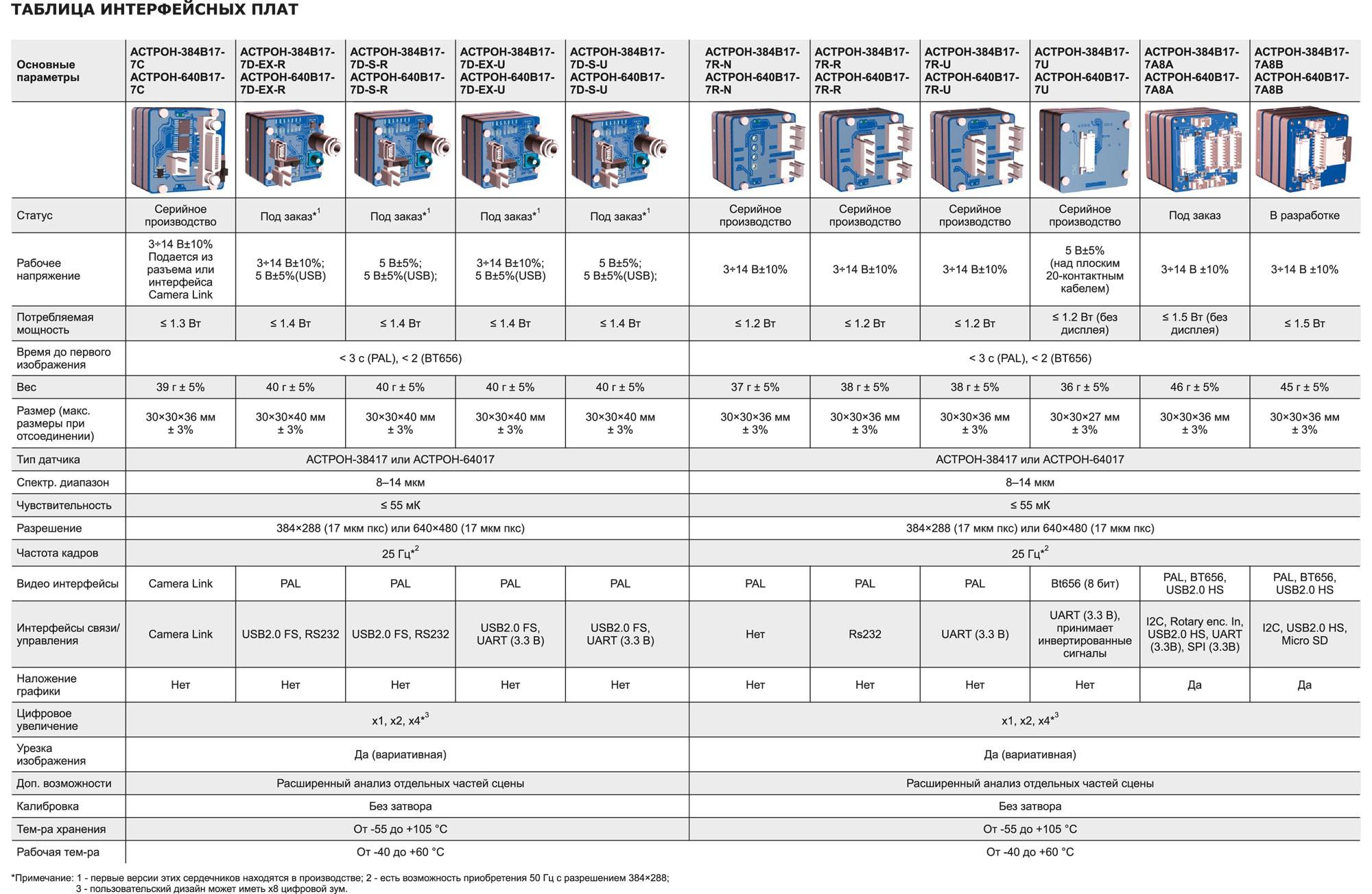 Таблица интерфейсных плат