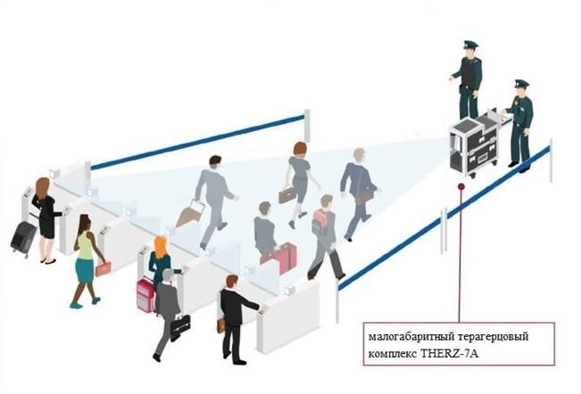 Возможная схема организации досмотровой зоны безопасности с использованием THERZ-7A